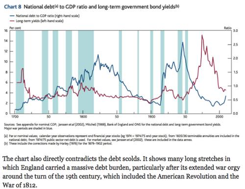 Paul Krugman Trolls Deficit Hawks With One Amazing Chart