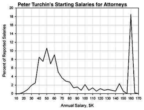 Starting Salaries for Attorneys Are Pretty Weird Mother Jones