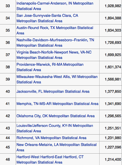List of Metropolitan Statistical Areas Wikipedia the free encyclopedia