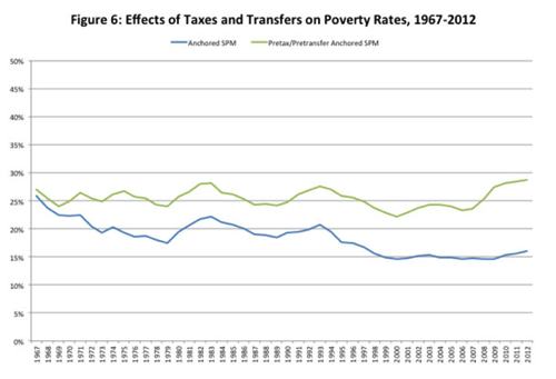 Banners and Alerts and How the War on Poverty Succeeded in Four Charts The New Yorker