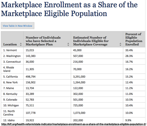 Marketplace Enrollment as a Share of the Marketplace Eligible Population The Henry J Kaiser Family Foundation