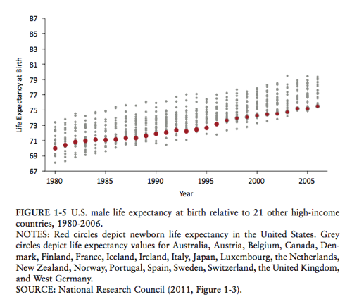 Lunchtime Must-Read: Emily Oster: Why is the U.S. falling behind in life expectancy?