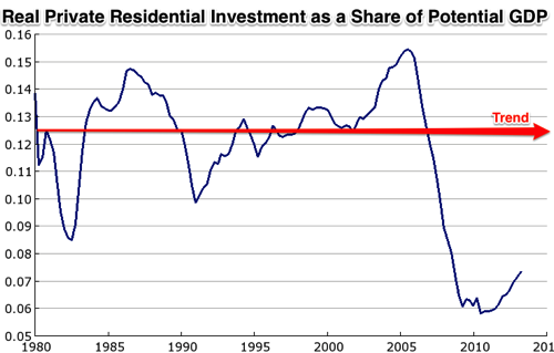 FRED Graph St Louis Fed 4