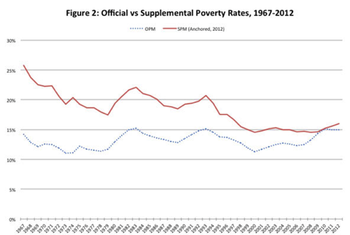 How the War on Poverty Succeeded in Four Charts The New Yorker