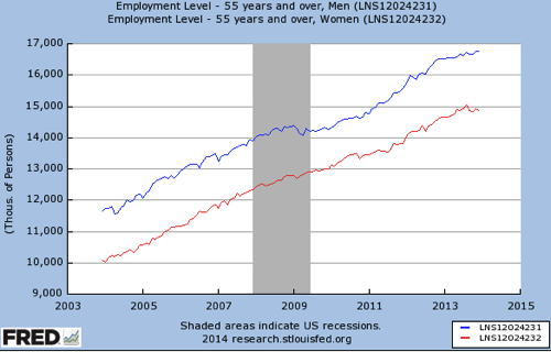 Gendered labor market in four charts Women s job gains 4