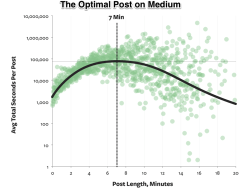 The Optimal Post is 7 Minutes Medium Data Lab Medium