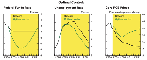 Www federalreserve gov monetarypolicy files FOMC20081216material pdf 2