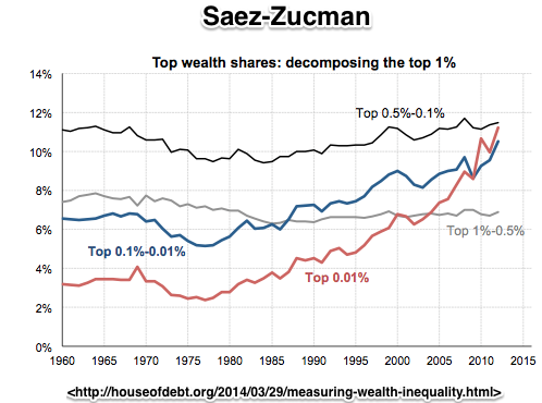 Measuring Wealth Inequality House of Debt
