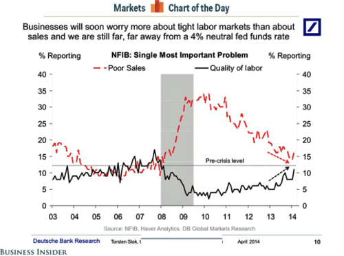 Poor Sales Falling As Top Concern Business Insider