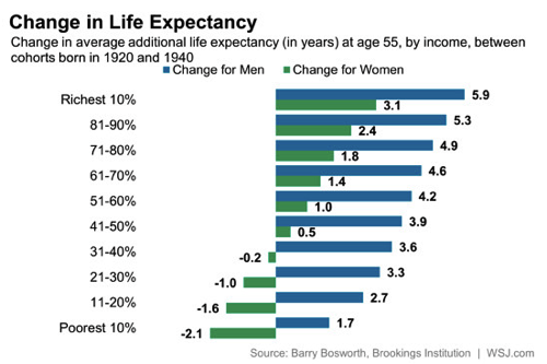 The Richer You Are the Older You ll Get Real Time Economics WSJ