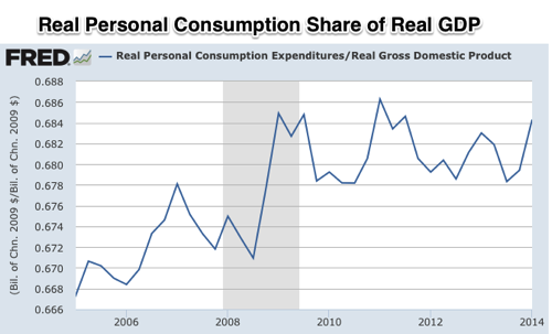 Graph Real Personal Consumption Expenditures FRED St Louis Fed