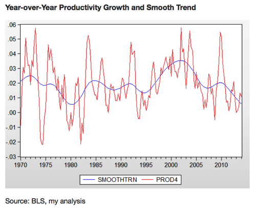 Where s the Automation in the Productivity Accounts Jared Bernstein On the Economy