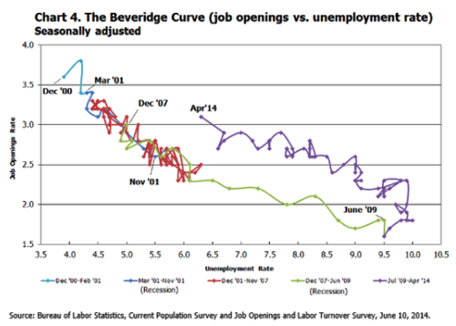 Twitter erikbryn The Beveridge curve has shifted