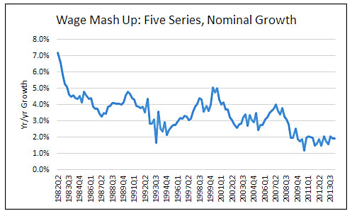 Chart of the Day There s Still No Wage Pressure in the US Economy Mother Jones