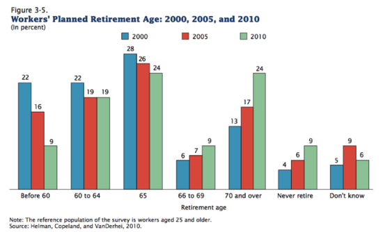 Americans delayed retirement expectations in 3 sad charts Vox