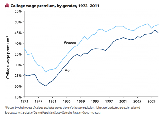 Swa wages Figure 4N College wage premium by gender 1973 2011 State of Working America