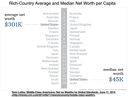 Middle class Americans Not so wealthy by global standards Jun 11 2014