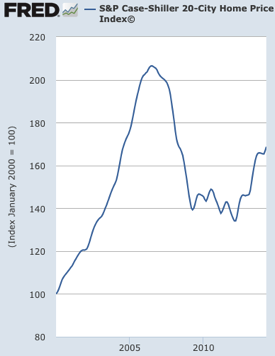 Graph S P Case Shiller 20 City Home Price Index© FRED St Louis Fed
