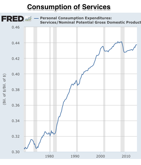 Graph Personal Consumption Expenditures Durable Goods FRED St Louis Fed