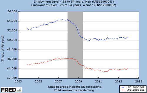 Gendered labor market in four charts Women s job gains 2