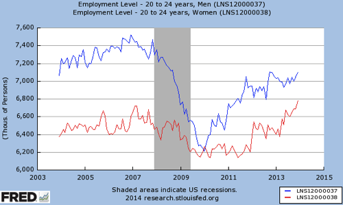 Gendered labor market in four charts Women s job gains 3