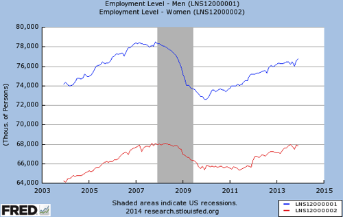 Gendered labor market in four charts Women s job gains 5