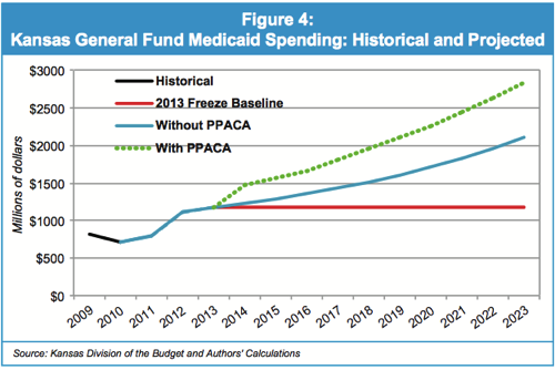 KPI Paper The Effect of Federal Health Care Reform On Kansas General Fund Medicaid Expenditures pdf