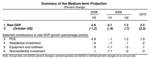 Www federalreserve gov monetarypolicy files FOMC20081216material pdf