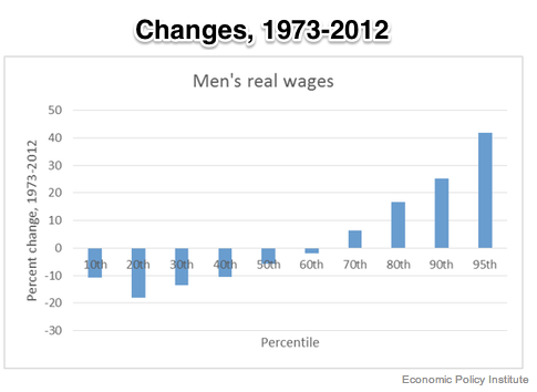 The Wages of Men NYTimes com
