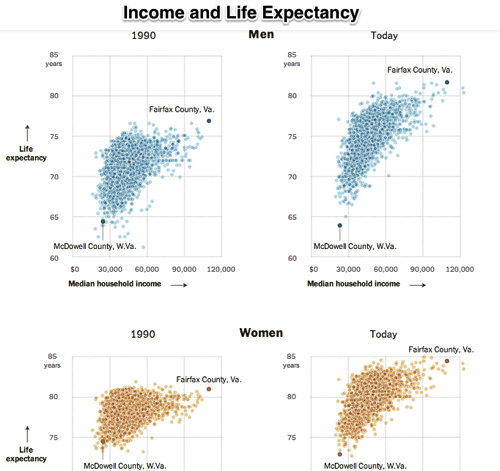 Where Income Is Higher Life Spans Are Longer NYTimes com