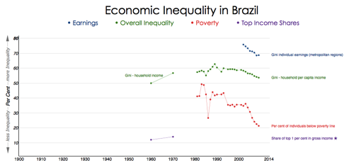 Brazil Chartbook of Economic Inequality