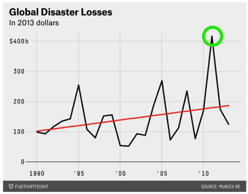 Disasters Cost More Than Ever But Not Because of Climate Change FiveThirtyEight