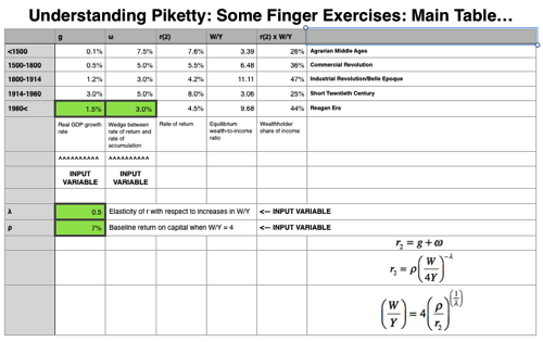 Piketty Finger Exercises numbers