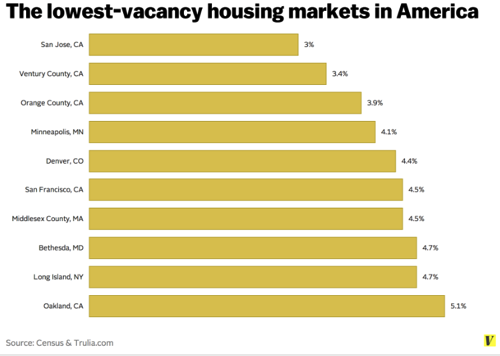 Our vacant homes aren t where people need houses Vox