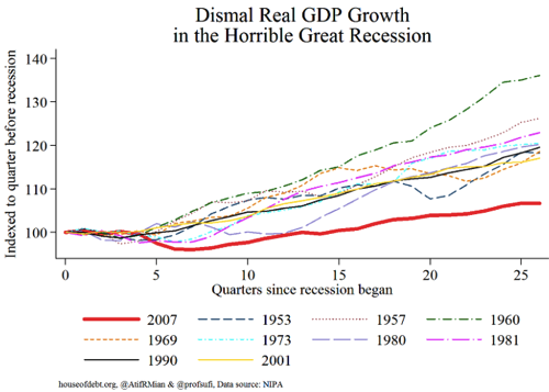 Don t panic about slow economic growth last quarter Panic about 6 years of it Vox