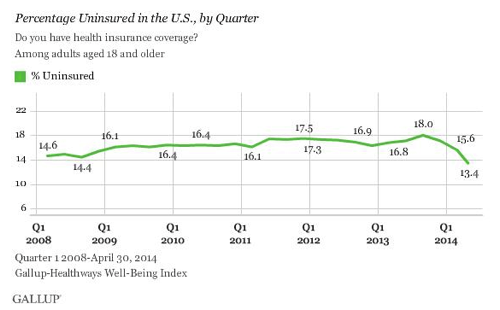 New Gallup Poll Decimates Conservative Media s Uninsured By Obamacare War Cry Blog Media Matters for America