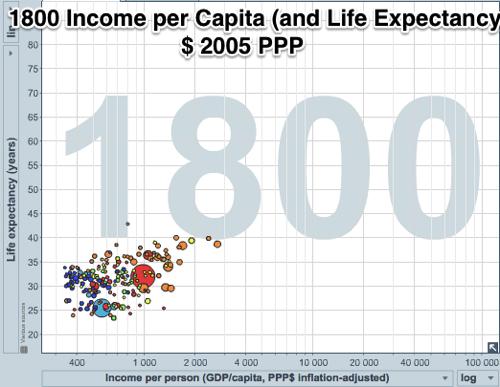 Gapminder World