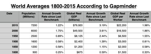 20140526 Very Long Run Economic Growth numbers
