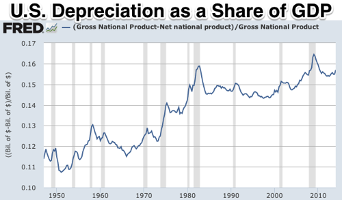 Graph Net national product FRED St Louis Fed