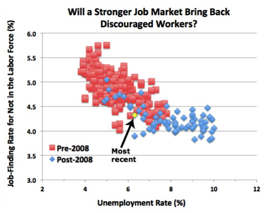 Nevermind the headlines tomorrow s jobs report is all about discouraged workers The Washington Post