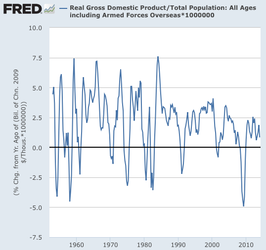 Graph Total Population All Ages including Armed Forces Overseas FRED St Louis Fed