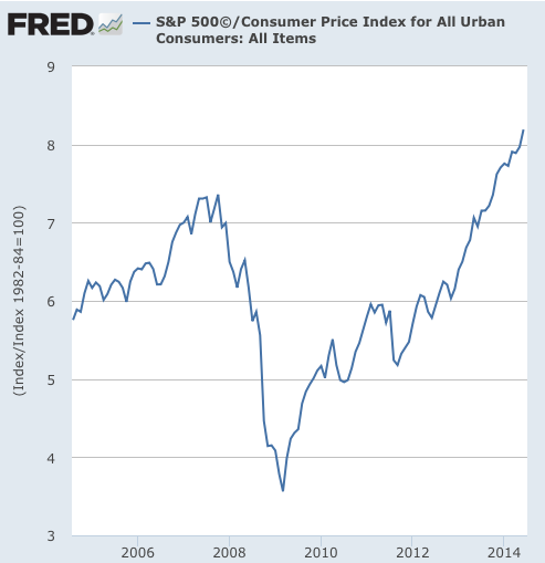 Graph S P 500© FRED St Louis Fed