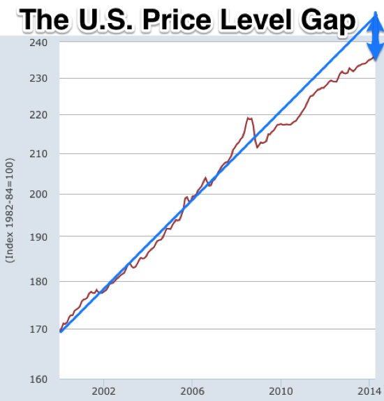 Graph Gross Domestic Product FRED St Louis Fed