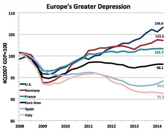 Europe s Greater Depression is worse than the 1930s The Washington Post