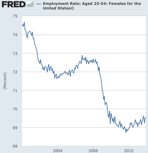Graph Employment Rate Aged 25 54 Females for the United States© FRED St Louis Fed