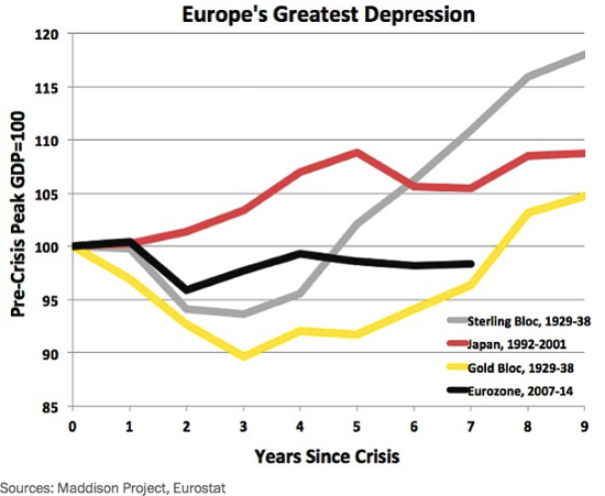 Worse than the 1930s Europe s recession is really a depression The Washington Post