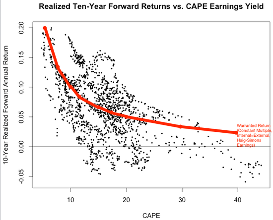 RSTUDIO Shiller--10-Yr Return v CAPE + Warranted