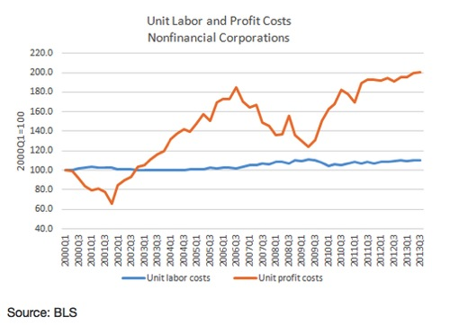 Profits Up Wages Down and What Economics Has to Say About That Jared Bernstein On the Economy