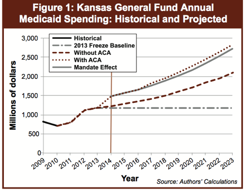 Object cato org sites cato org files articles kpi policy brief should kansas expand medicaid under the aca pdf 2
