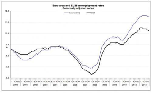 Eurozone Unemployment Chart Business Insider